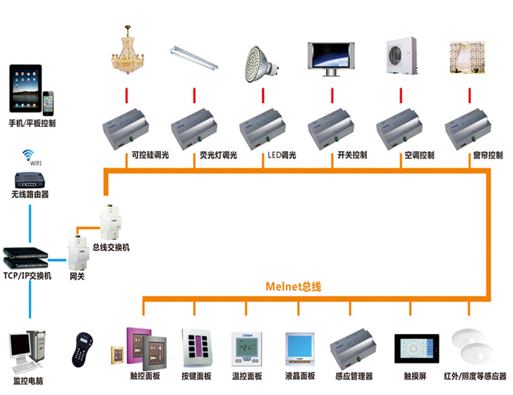 酒店公共区域智能化控制系统简介一--酒店智能节能