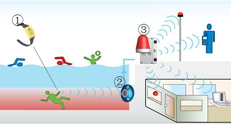 酒店游泳池防溺水安全管理系统--酒店智能节能控制