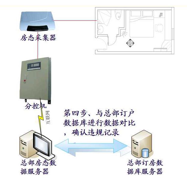 酒店连锁房态控制系统--酒店智能节能控制系统