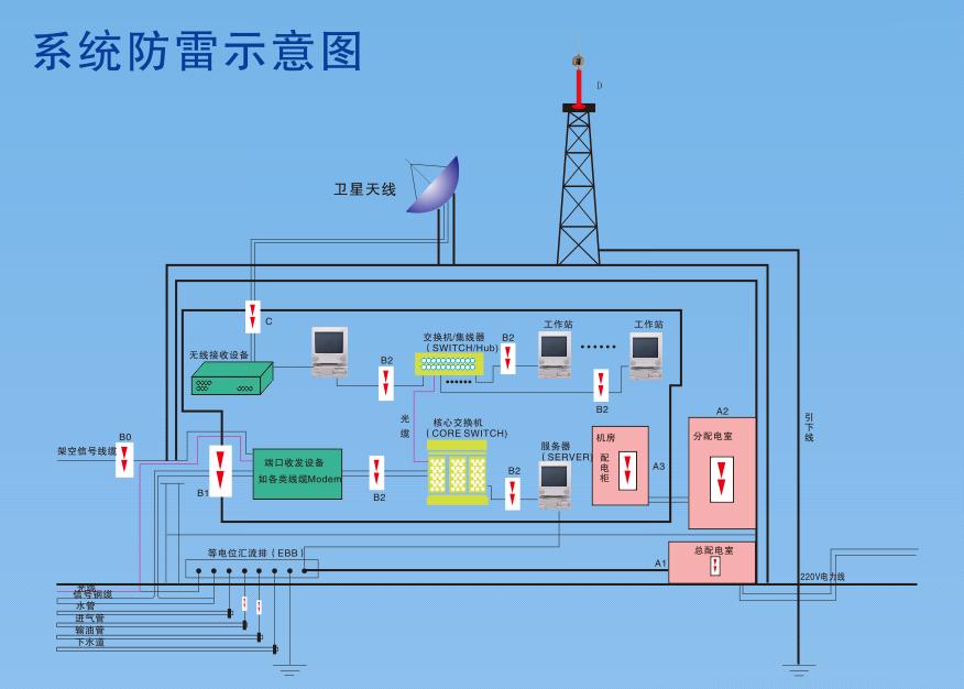 三是由通信信号线路入侵比如电话线等。无论那种入侵都对电子设备造成不同程度的损坏和干扰。 采用避雷针(避雷带、避雷网)、引下线和接地系统构成外部防雷系统,主要是为了保护建筑物免受雷击引起火灾事故。 但是防雷仅有外部防雷是不够的,雷电波会侵入各电气通道(如电源线、信号线的金属管道等),由其产生的高电压和浪涌电压对通讯设备、网络、信息、系统有极大的危害,轻则毁坏线路,重则损害设备,乃至系统瘫痪,造成难以估算的损失,所以必须进行内部防雷。 防止雷电和其它内部过电压侵入设备中造成损坏,这是外部防雷系统无法保证的,为