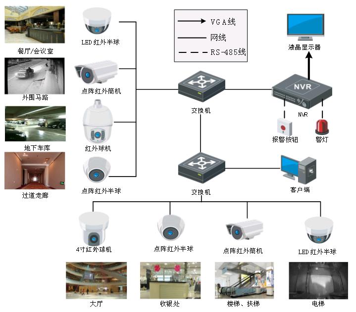 酒店网络视频监控系统