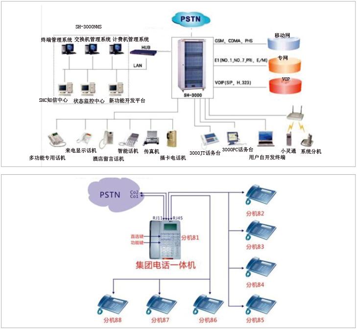 酒店集团电话交换机管理系统