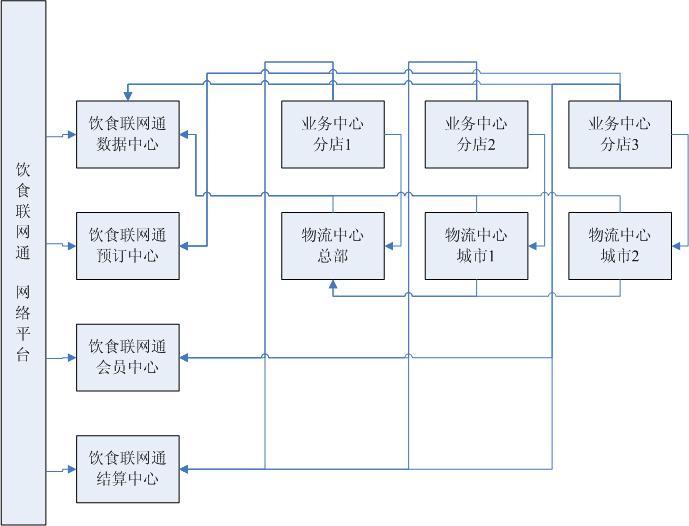 餐饮岗位结构图