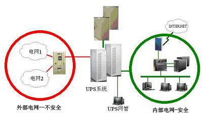 通过ups内部的直流逆变器转换为交流电