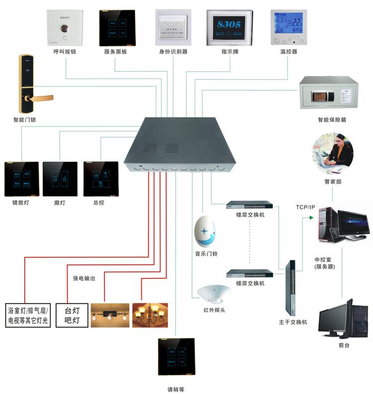 酒店客房弱电接线图