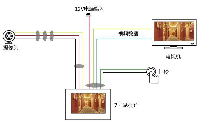 使用av优先工程电视机