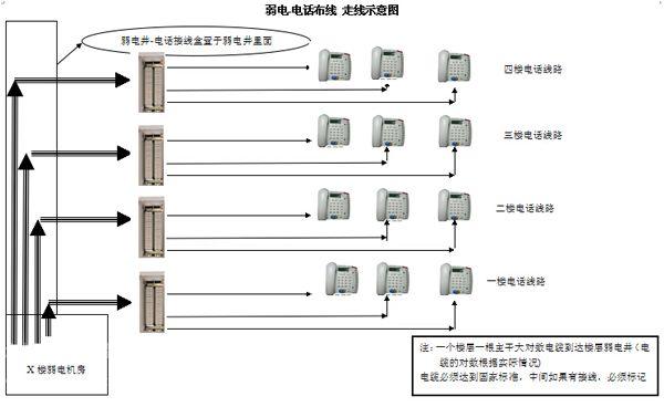 酒店弱电综合布线系统